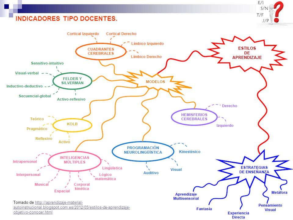 INDICADORES TIPO DOCENTES. Tomado de http://aprendizaje-material- autoinstrucional.blogspot.com.es/2012/05/estilos-de-aprendizaje- objetivo-conocer.ht