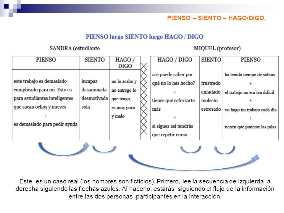 PIENSO – SIENTO – HAGO/DIGO. Este es un caso real (los nombres son ficticios). Primero, lee la secuencia de izquierda a derecha siguiendo las flechas