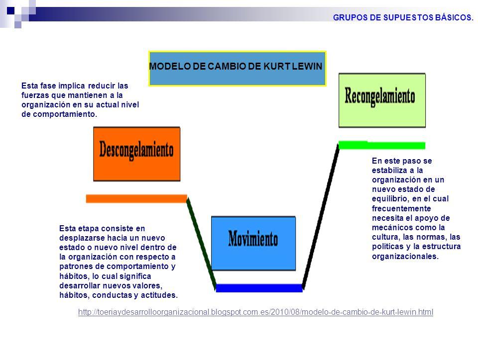 http://toeriaydesarrolloorganizacional.blogspot.com.es/2010/08/modelo-de-cambio-de-kurt-lewin.html MODELO DE CAMBIO DE KURT LEWIN Esta fase implica re