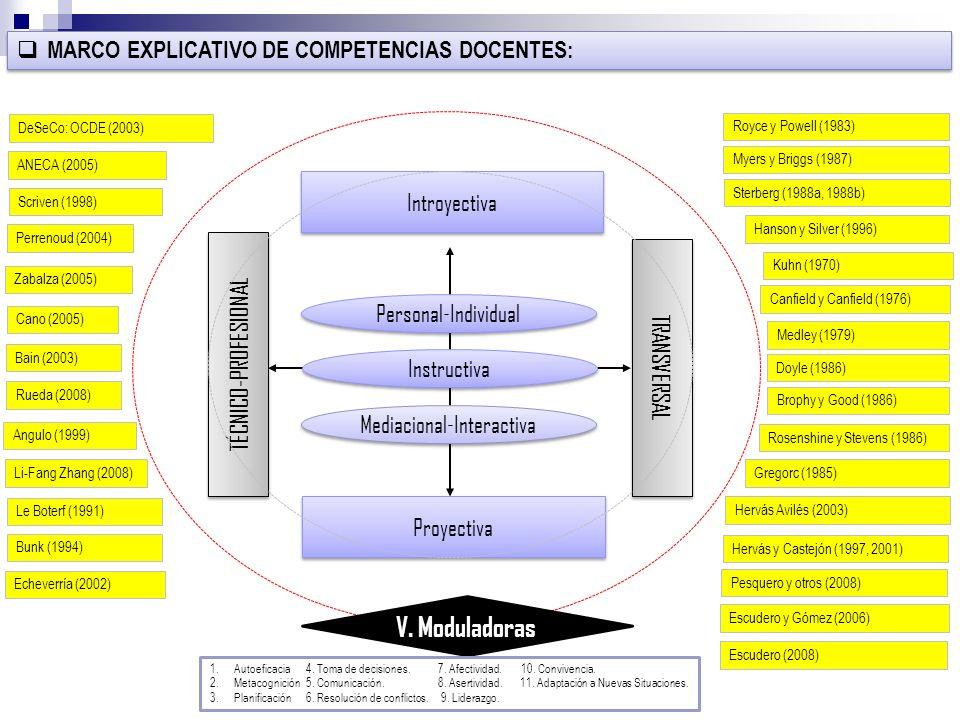 MARCO EXPLICATIVO DE COMPETENCIAS DOCENTES: Introyectiva Proyectiva Personal-Individual Instructiva Mediacional-Interactiva TRANSVERSAL TÉCNICO-PROFES