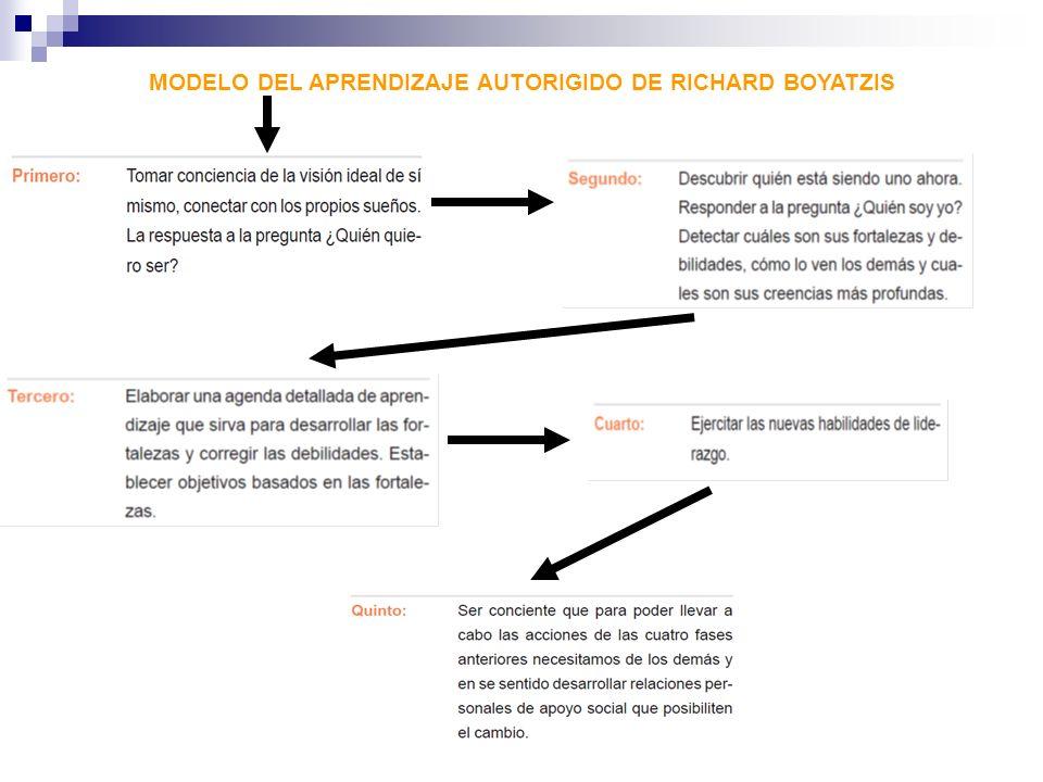 MODELO DEL APRENDIZAJE AUTORIGIDO DE RICHARD BOYATZIS