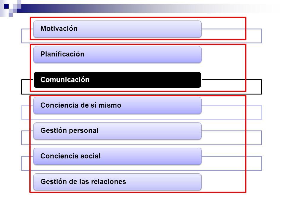 MotivaciónPlanificaciónComunicaciónConciencia de sí mismoGestión personalConciencia socialGestión de las relaciones