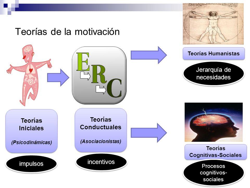 Teorías de la motivación Teorías Iniciales (Psicodinámicas) Teorías Iniciales (Psicodinámicas) Teorías Conductuales (Asociacionistas) Teorías Conductu