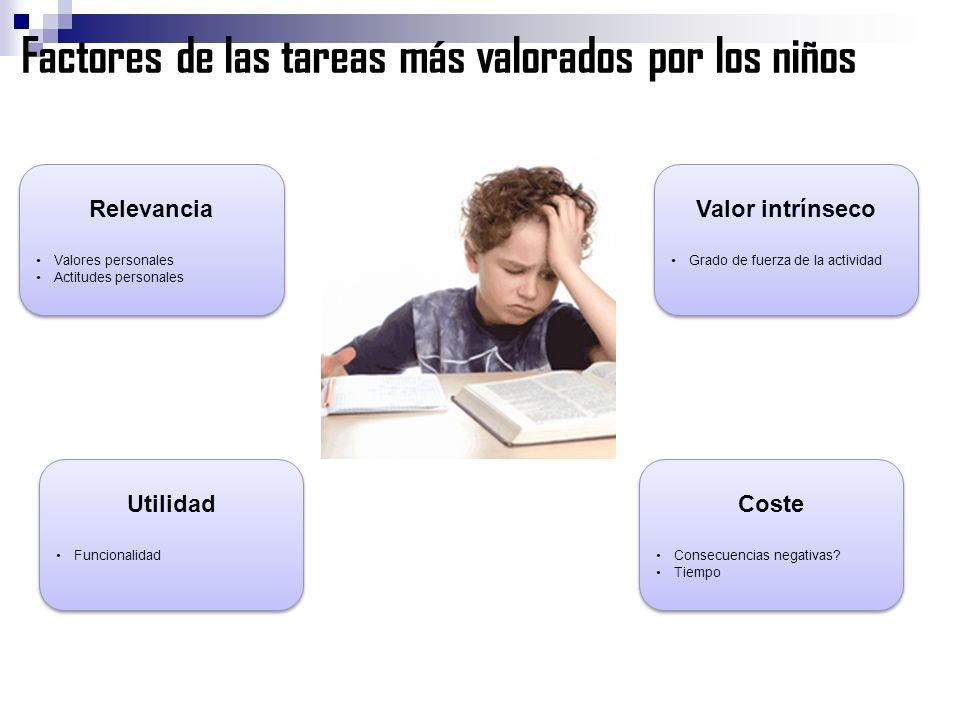 Factores de las tareas más valorados por los niños Relevancia Valores personales Actitudes personales Relevancia Valores personales Actitudes personal
