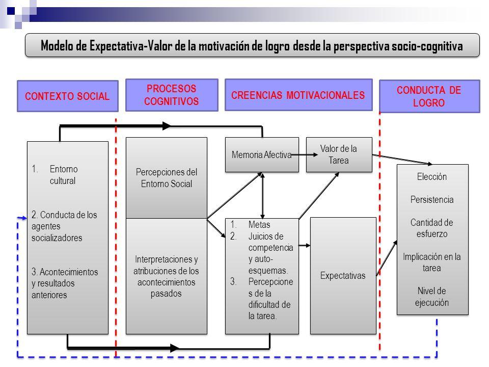 Modelo de Expectativa-Valor de la motivación de logro desde la perspectiva socio-cognitiva CONTEXTO SOCIAL PROCESOS COGNITIVOS CREENCIAS MOTIVACIONALE