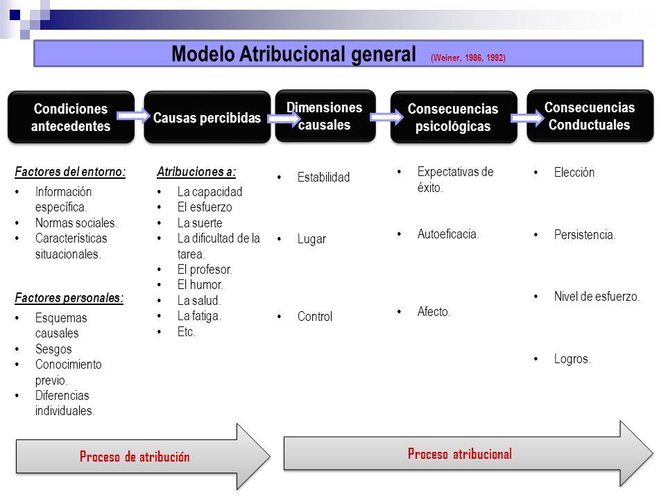 Modelo Atribucional general (Weiner, 1986, 1992) Condiciones antecedentes Causas percibidas Dimensiones causales Consecuencias psicológicas Consecuenc