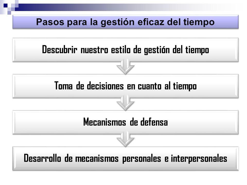 Pasos para la gestión eficaz del tiempo Desarrollo de mecanismos personales e interpersonales Mecanismos de defensa Toma de decisiones en cuanto al ti
