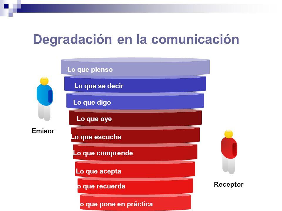 Degradación en la comunicación Lo que recuerda Lo que pone en práctica Lo que escucha Lo que comprende Lo que acepta Lo que se decir Lo que digo Lo qu