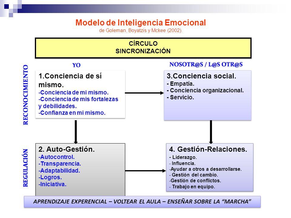 Modelo de Inteligencia Emocional de Goleman, Boyatzis y Mckee (2002). CÍRCULO SINCRONIZACIÓN CÍRCULO SINCRONIZACIÓN 1.Conciencia de sí mismo. -Concien