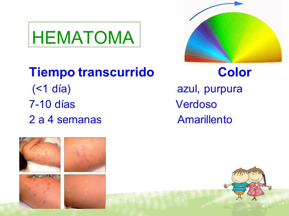 HEMATOMA Tiempo transcurrido Color (<1 día) azul, purpura 7-10 días Verdoso 2 a 4 semanas Amarillento