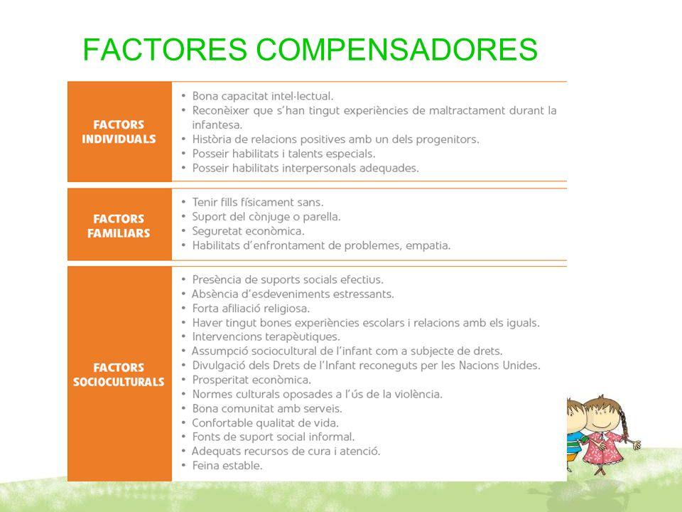 FACTORES COMPENSADORES