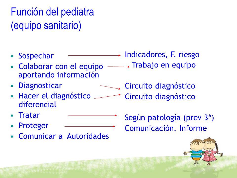 Función del pediatra (equipo sanitario) Sospechar Colaborar con el equipo aportando información Diagnosticar Hacer el diagnóstico diferencial Tratar P