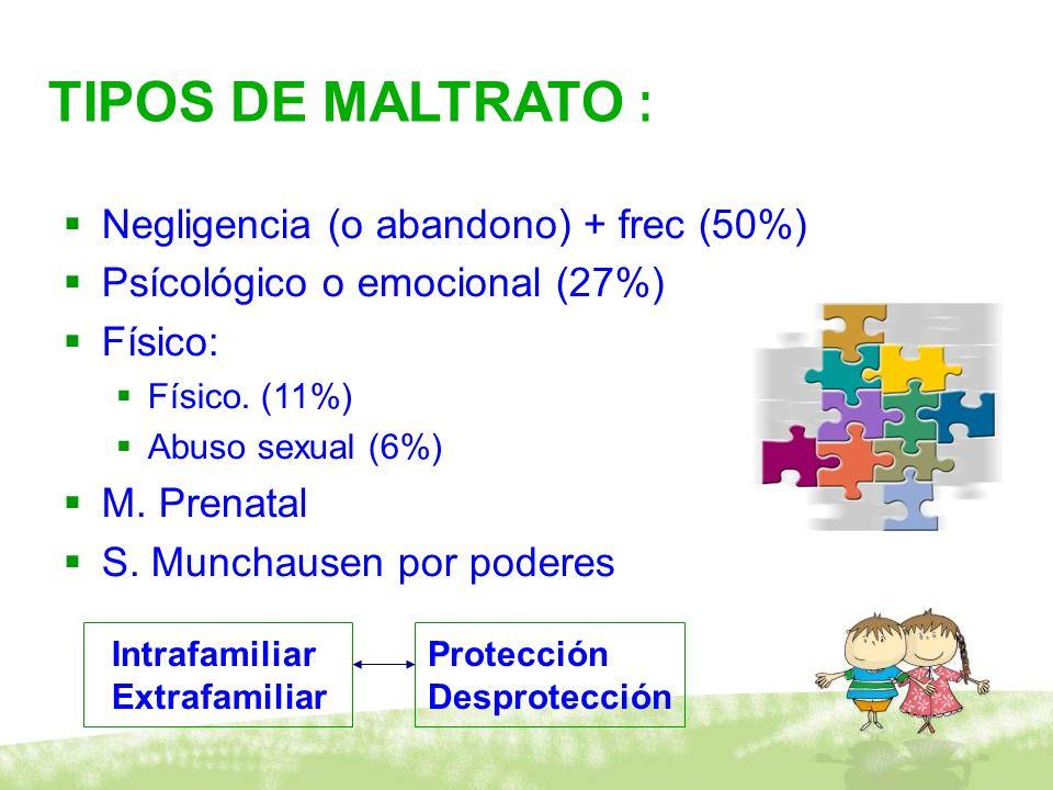 TIPOS DE MALTRATO : Negligencia (o abandono) + frec (50%) Psícológico o emocional (27%) Físico: Físico. (11%) Abuso sexual (6%) M. Prenatal S. Munchau