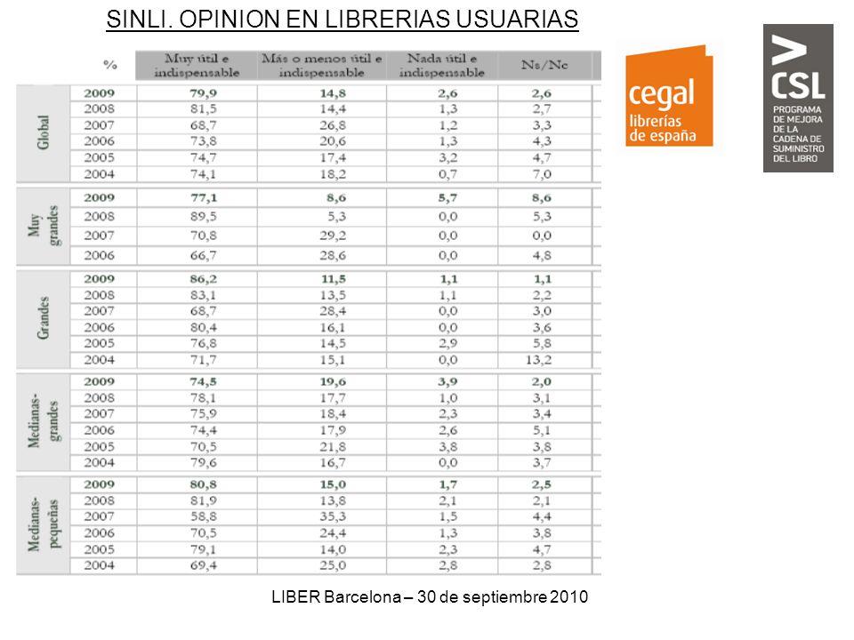 LIBER Barcelona – 30 de septiembre 2010 SINLI. OPINION EN LIBRERIAS USUARIAS