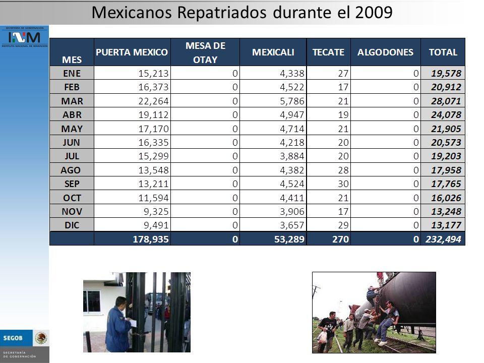 Mexicanos Repatriados durante el 2009