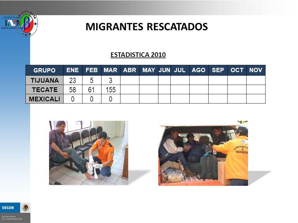 MIGRANTES RESCATADOS ESTADISTICA 2010 GRUPOENEFEBMARABRMAYJUNJULAGOSEPOCTNOV TIJUANA 2353 TECATE 5861155 MEXICALI 000