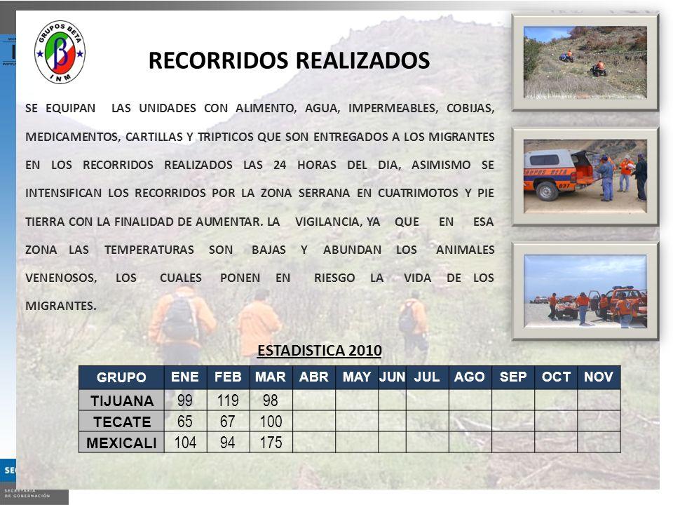 RECORRIDOS REALIZADOS ESTADISTICA 2010 SE EQUIPAN LAS UNIDADES CON ALIMENTO, AGUA, IMPERMEABLES, COBIJAS, MEDICAMENTOS, CARTILLAS Y TRIPTICOS QUE SON