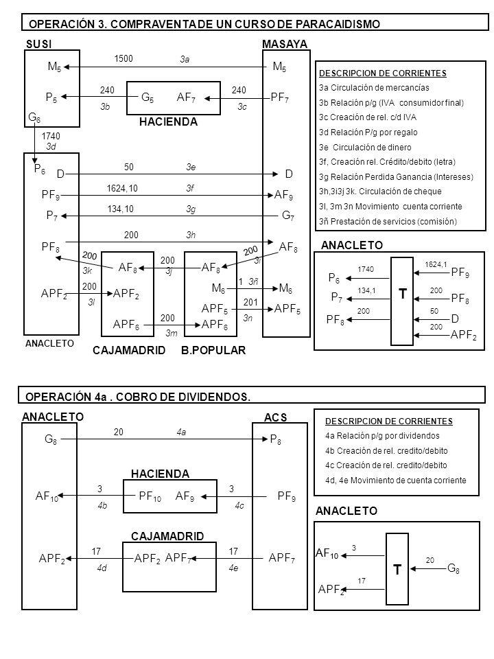 G8G8 P8P8 20 ANACLETO ACS 4a HACIENDA AF 9 PF 10 3 4c AF 10 3 4b DESCRIPCION DE CORRIENTES 4a Relación p/g por dividendos 4b Creación de rel.