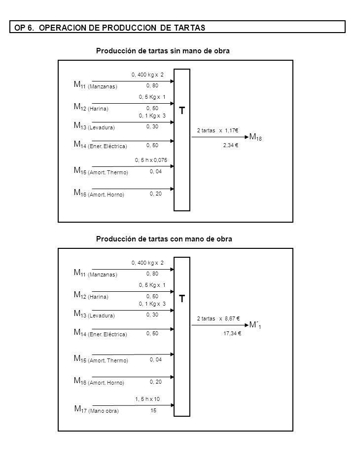 OP 6. OPERACION DE PRODUCCION DE TARTAS T Producción de tartas sin mano de obra M 11 (Manzanas) 0, 400 kg x 2 M 18 2 tartas x 1,17 0, 80 M 12 (Harina)