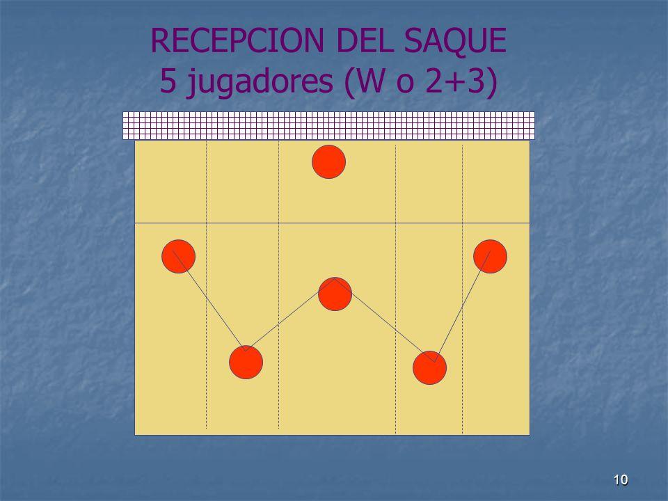 10 RECEPCION DEL SAQUE 5 jugadores (W o 2+3)