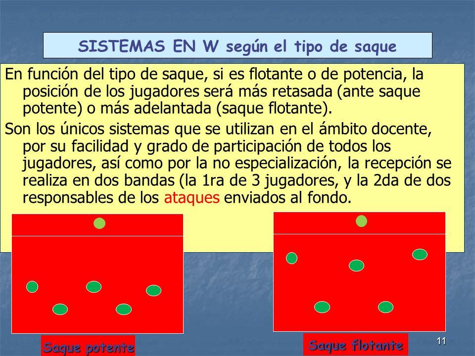 11 En función del tipo de saque, si es flotante o de potencia, la posición de los jugadores será más retasada (ante saque potente) o más adelantada (saque flotante).