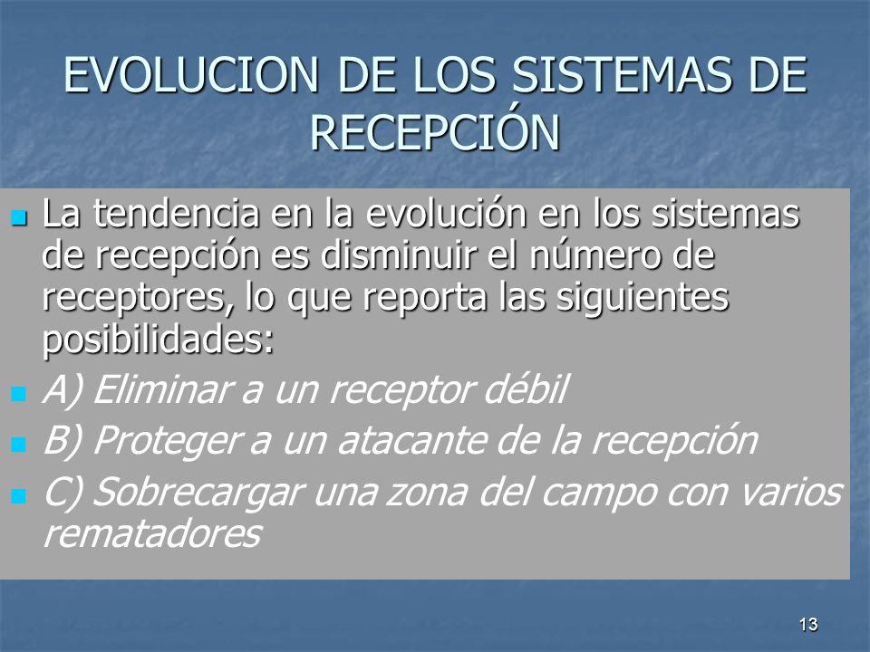 13 EVOLUCION DE LOS SISTEMAS DE RECEPCIÓN La tendencia en la evolución en los sistemas de recepción es disminuir el número de receptores, lo que reporta las siguientes posibilidades: La tendencia en la evolución en los sistemas de recepción es disminuir el número de receptores, lo que reporta las siguientes posibilidades: A) Eliminar a un receptor débil B) Proteger a un atacante de la recepción C) Sobrecargar una zona del campo con varios rematadores