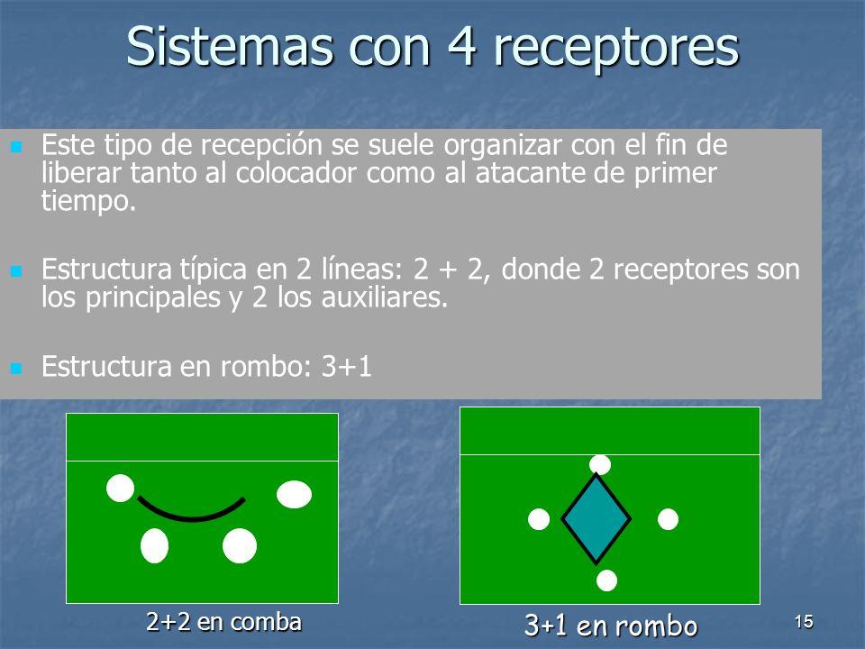 15 Sistemas con 4 receptores Este tipo de recepción se suele organizar con el fin de liberar tanto al colocador como al atacante de primer tiempo. Est