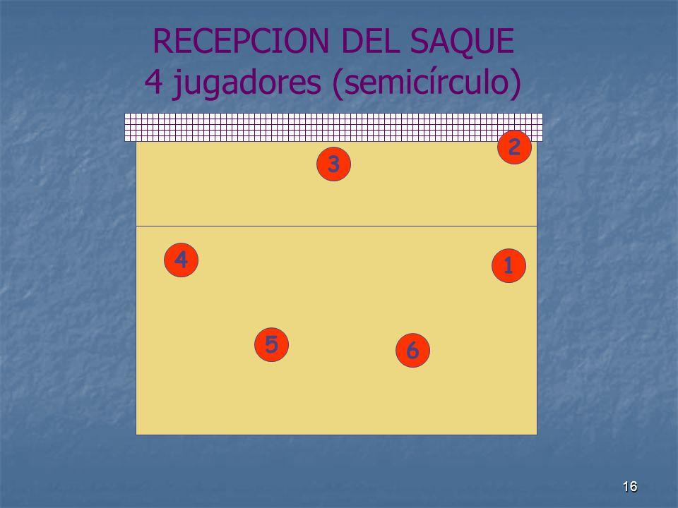 16 RECEPCION DEL SAQUE 4 jugadores (semicírculo) 4 1 5 2 6 3