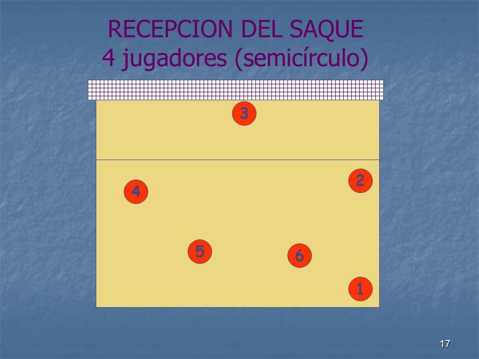 17 RECEPCION DEL SAQUE 4 jugadores (semicírculo) 4 1 5 2 6 3
