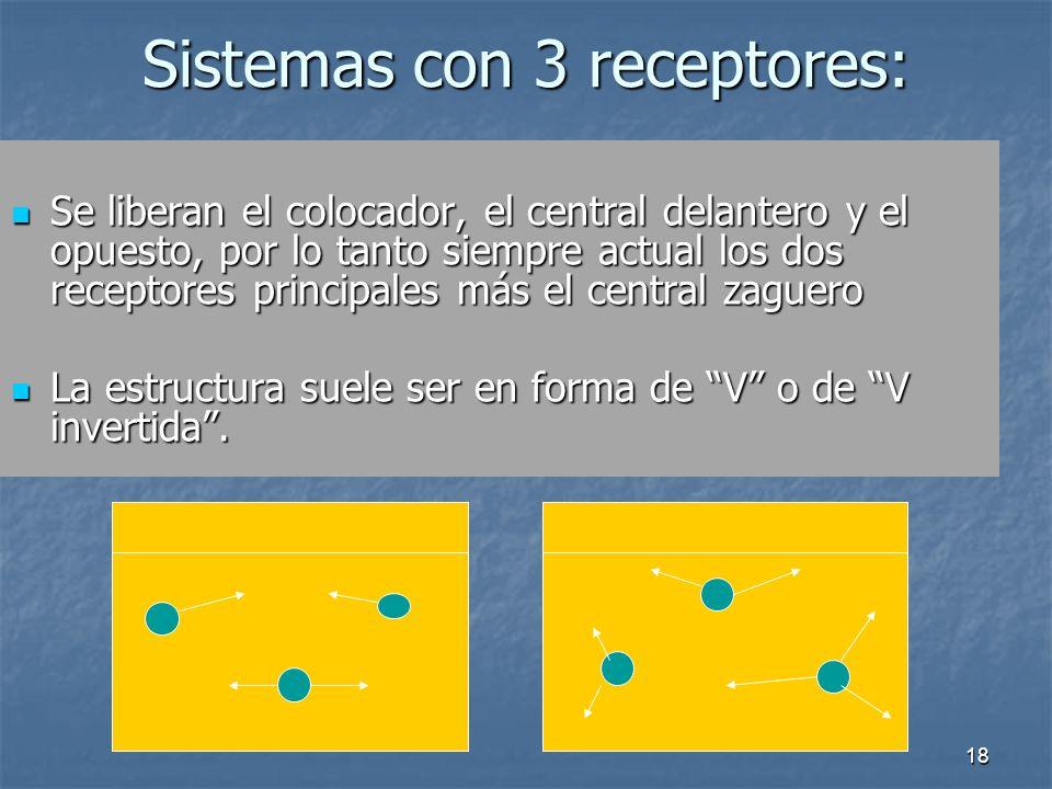 18 Sistemas con 3 receptores: Se liberan el colocador, el central delantero y el opuesto, por lo tanto siempre actual los dos receptores principales m