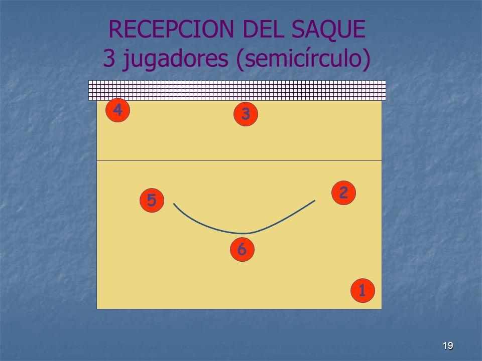 19 RECEPCION DEL SAQUE 3 jugadores (semicírculo) 4 1 5 2 6 3