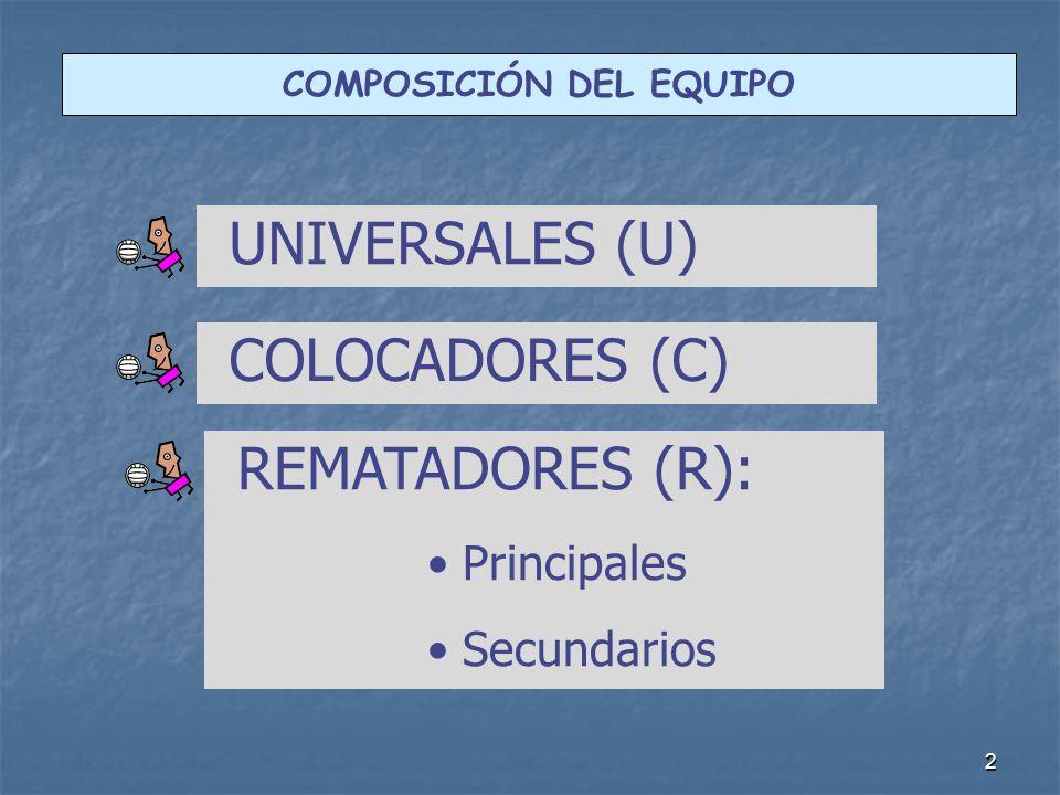 2 COMPOSICIÓN DEL EQUIPO UNIVERSALES (U) REMATADORES (R): Principales Secundarios COLOCADORES (C)