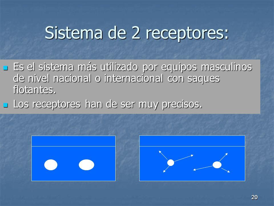 20 Sistema de 2 receptores: Es el sistema más utilizado por equipos masculinos de nivel nacional o internacional con saques flotantes. Es el sistema m