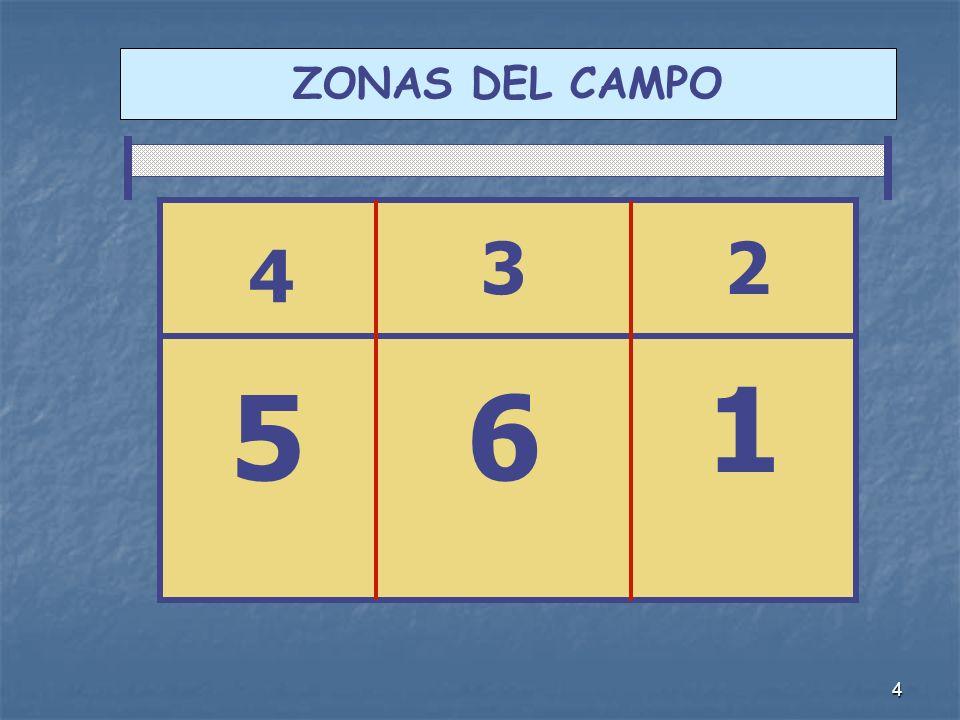 4 ZONAS DEL CAMPO 2 1 6 3 4 5