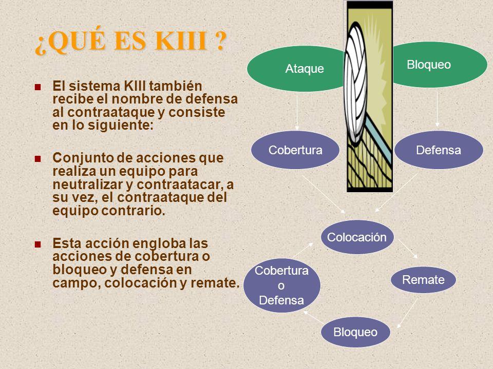 COMPONENTES DEL K-III Cobertura o Cobertura Defensa de segunda línea Colocación Remate Bloqueo Tipos de cobertura: Cobertura por zona 4 Cobertura por zona 3 Cobertura por zona 2