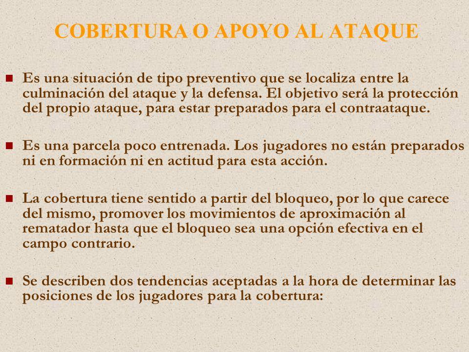 COBERTURA O APOYO AL ATAQUE Es una situación de tipo preventivo que se localiza entre la culminación del ataque y la defensa.