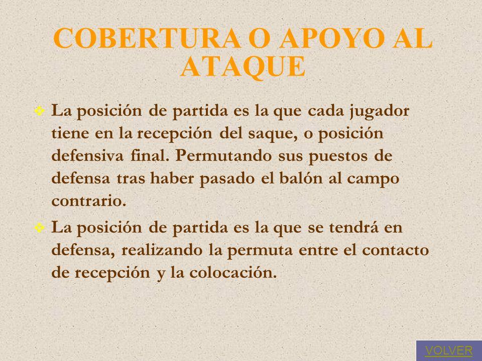 COBERTURA O APOYO AL ATAQUE La posición de partida es la que cada jugador tiene en la recepción del saque, o posición defensiva final.