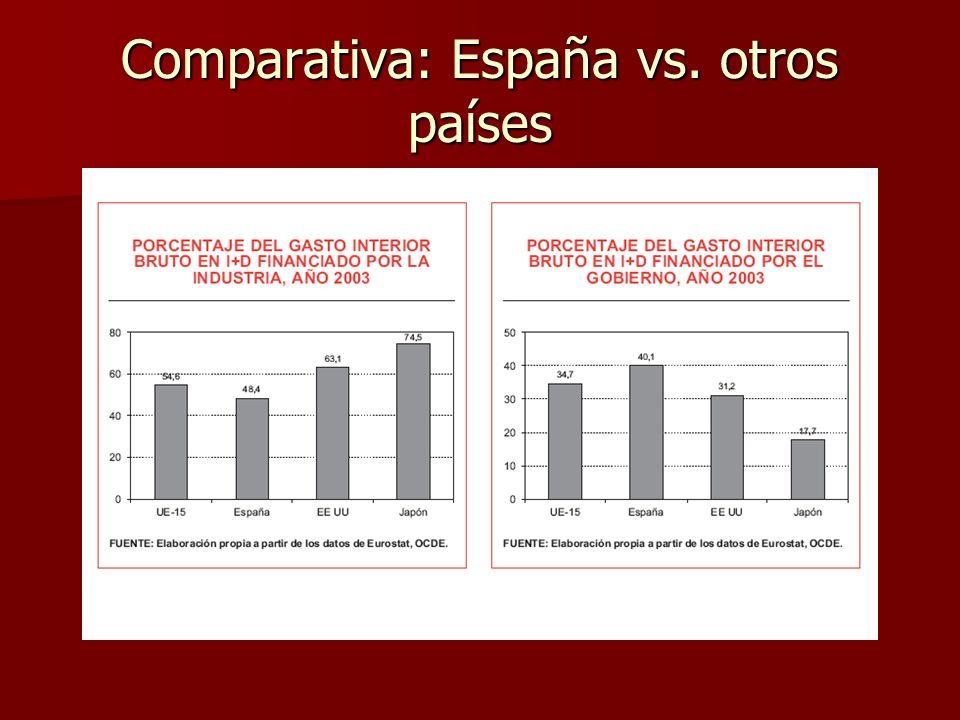 Comparativa: España vs. otros países