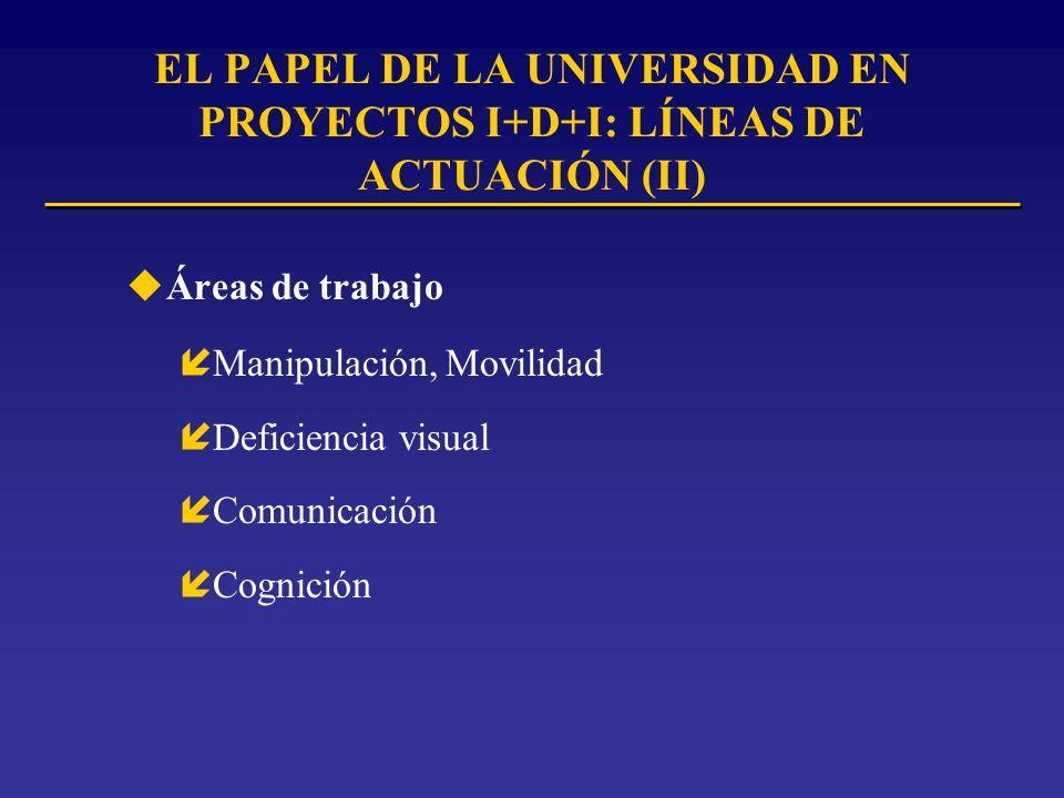EL PAPEL DE LA UNIVERSIDAD EN PROYECTOS I+D+I: LÍNEAS DE ACTUACIÓN (II) uÁreas de trabajo íManipulación, Movilidad íDeficiencia visual íComunicación íCognición