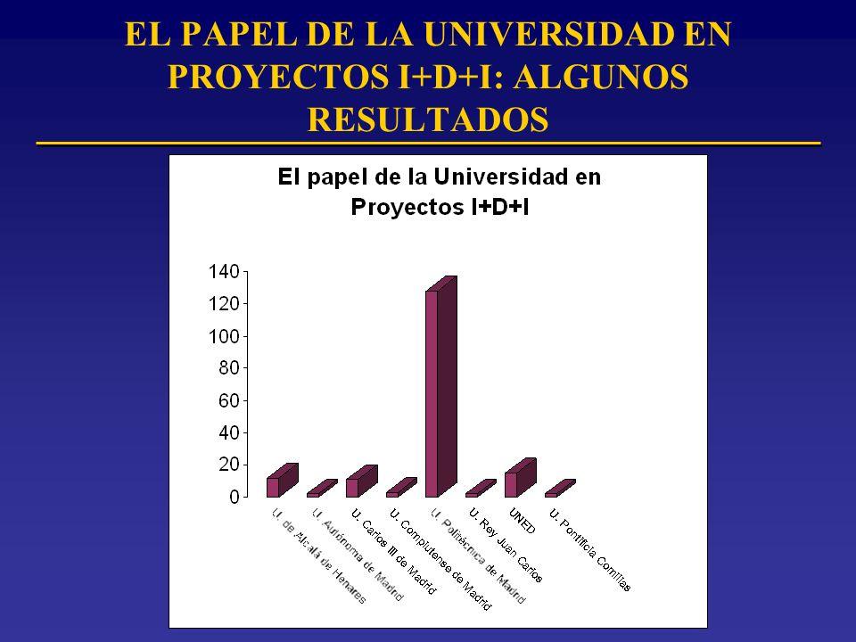 EL PAPEL DE LA UNIVERSIDAD EN PROYECTOS I+D+I: ALGUNOS RESULTADOS
