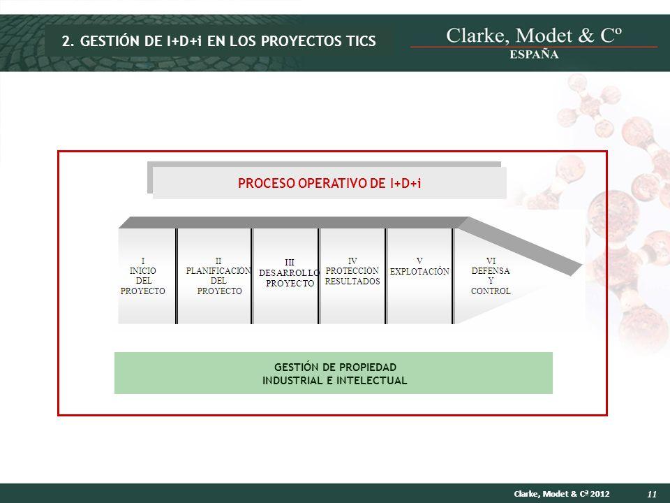 11 Clarke, Modet & Cª 2012 GESTIÓN DE PROPIEDAD INDUSTRIAL E INTELECTUAL PROCESO OPERATIVO DE I+D+i 2. GESTIÓN DE I+D+i EN LOS PROYECTOS TICS
