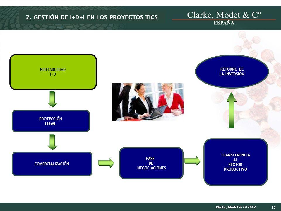 13 Clarke, Modet & Cª 2012 COMERCIALIZACIÓN TRANSFERENCIA AL SECTOR PRODUCTIVO PROTECCIÓN LEGAL FASE DE NEGOCIACIONES RETORNO DE LA INVERSIÓN RENTABIL