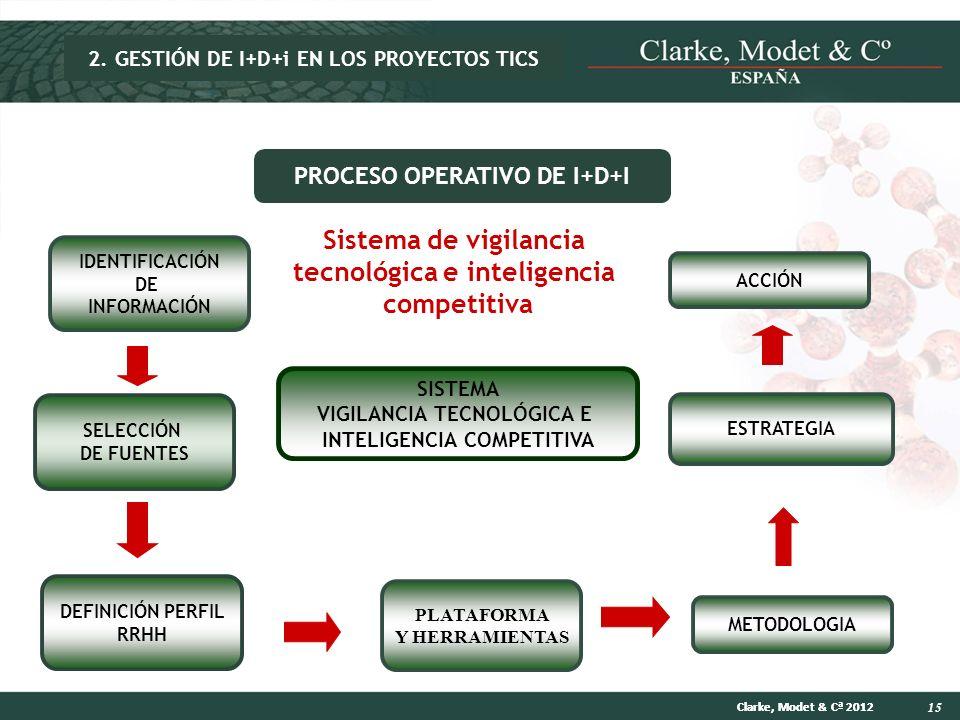15 Clarke, Modet & Cª 2012 SISTEMA VIGILANCIA TECNOLÓGICA E INTELIGENCIA COMPETITIVA IDENTIFICACIÓN DE INFORMACIÓN ESTRATEGIA METODOLOGIA DEFINICIÓN P