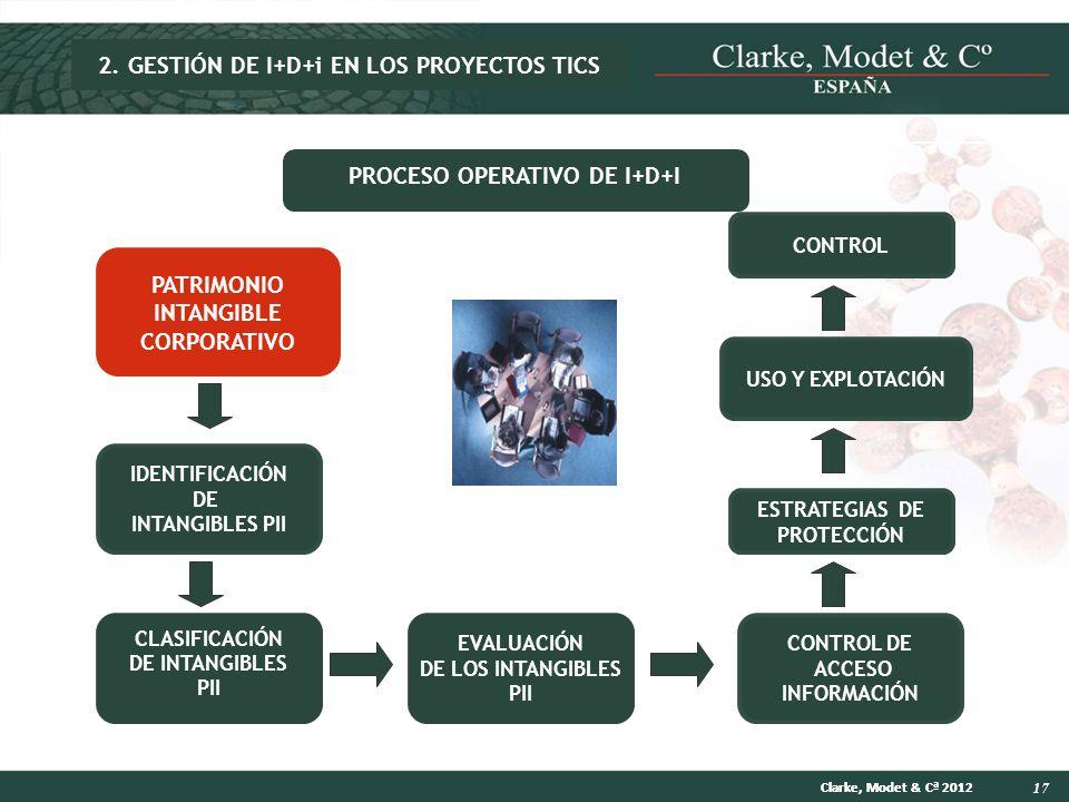 17 Clarke, Modet & Cª 2012 PATRIMONIO INTANGIBLE CORPORATIVO IDENTIFICACIÓN DE INTANGIBLES PII USO Y EXPLOTACIÓN ESTRATEGIAS DE PROTECCIÓN EVALUACIÓN
