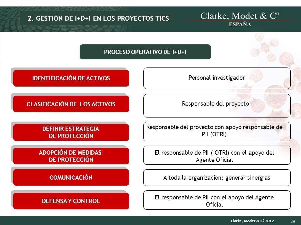 18 Clarke, Modet & Cª 2012 IDENTIFICACIÓN DE ACTIVOS Personal investigador CLASIFICACIÓN DE LOS ACTIVOS Responsable del proyecto DEFINIR ESTRATEGIA DE
