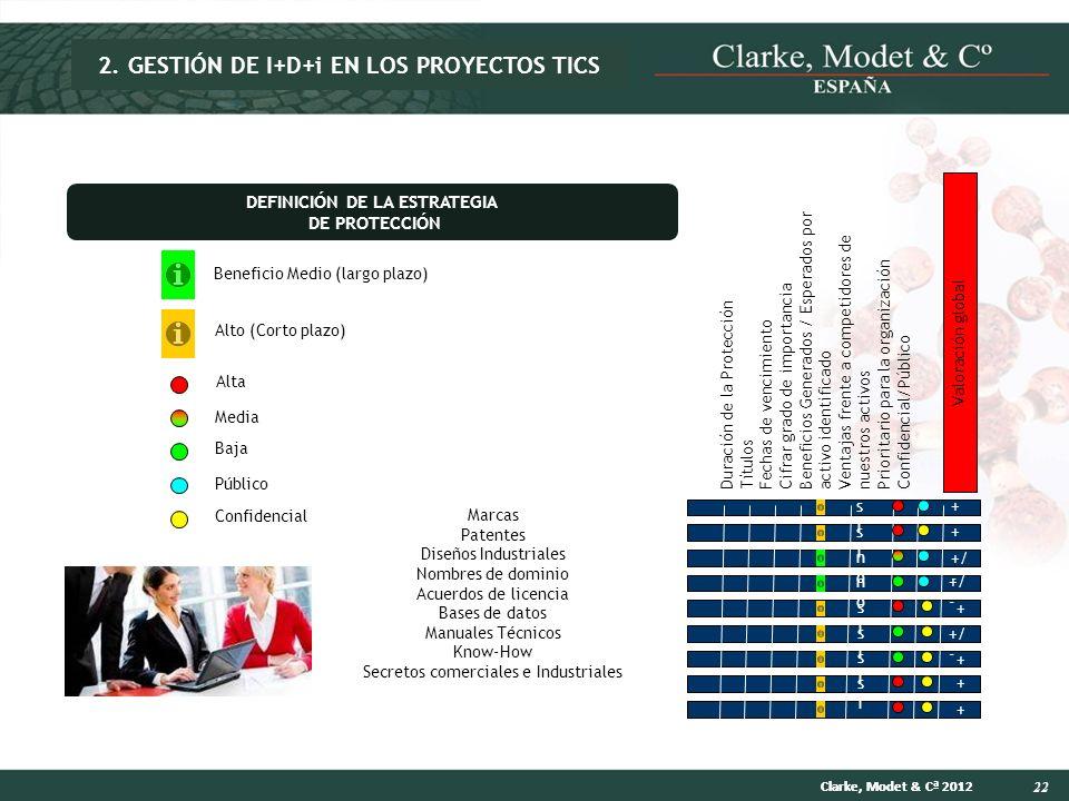22 Clarke, Modet & Cª 2012 Marcas Patentes Diseños Industriales Nombres de dominio Acuerdos de licencia Bases de datos Manuales Técnicos Know-How Secr