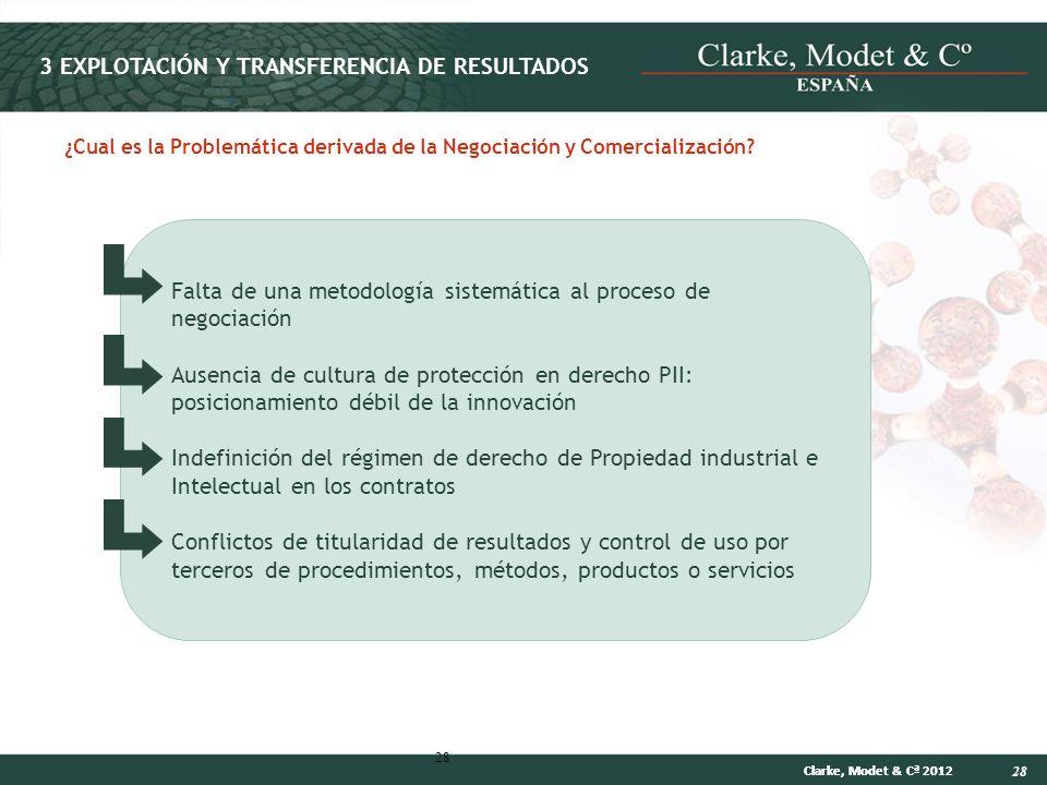 28 Clarke, Modet & Cª 2012 28 ¿Cual es la Problemática derivada de la Negociación y Comercialización? 3 EXPLOTACIÓN Y TRANSFERENCIA DE RESULTADOS Falt