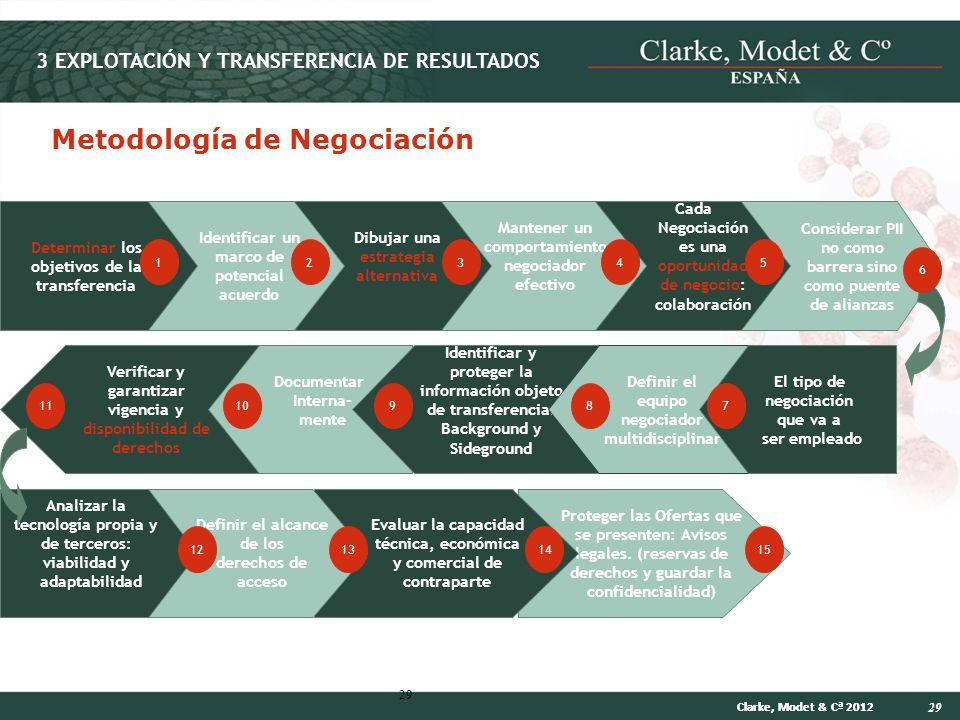 29 Clarke, Modet & Cª 2012 29 Verificar y garantizar vigencia y disponibilidad de derechos Documentar Interna- mente Metodología de Negociación Consid
