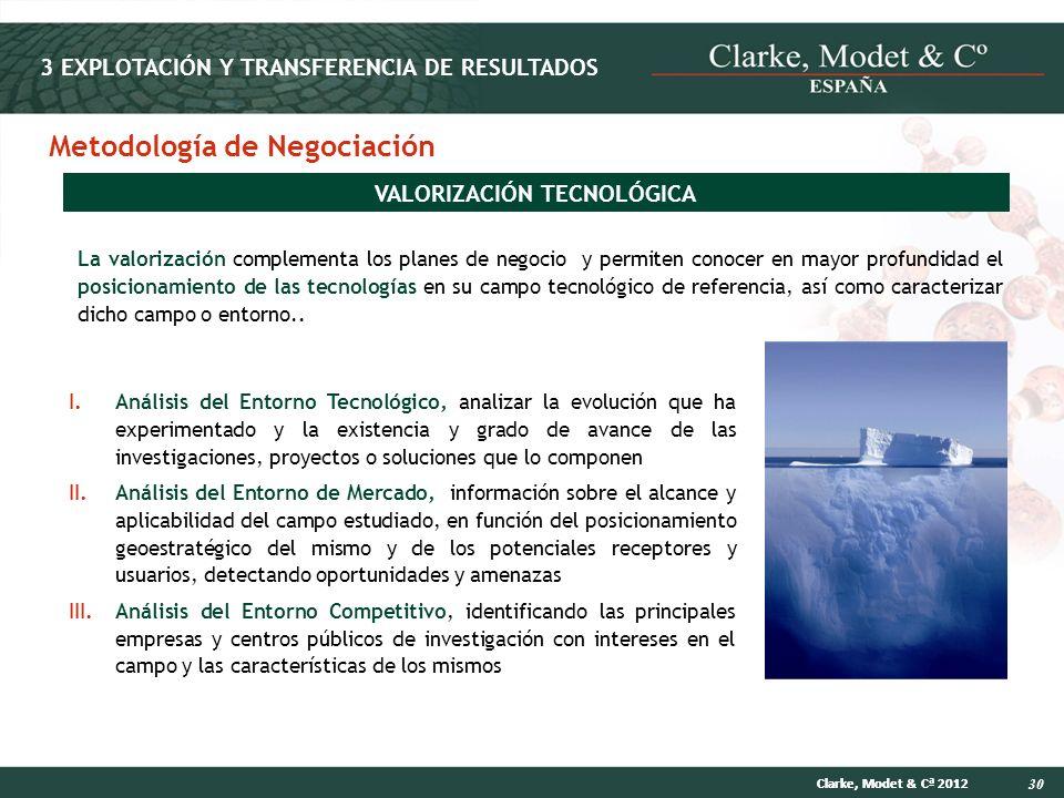 30 Clarke, Modet & Cª 2012 VALORIZACIÓN TECNOLÓGICA La valorización complementa los planes de negocio y permiten conocer en mayor profundidad el posic