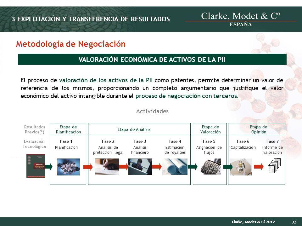 31 Clarke, Modet & Cª 2012 Actividades El proceso de valoración de los activos de la PII como patentes, permite determinar un valor de referencia de l